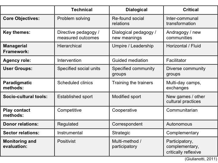 SPD Typology