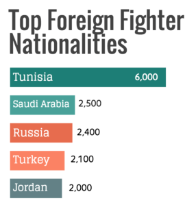 Top Foreign Fighters Nationalities